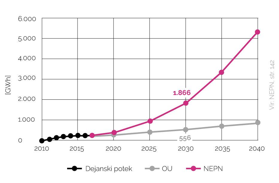 Proizvodnja elektrike v sončnih elektrarnah do leta 2040, glede na upoštevanje obstoječih ukrepov ali sprejete strategije NEPN.