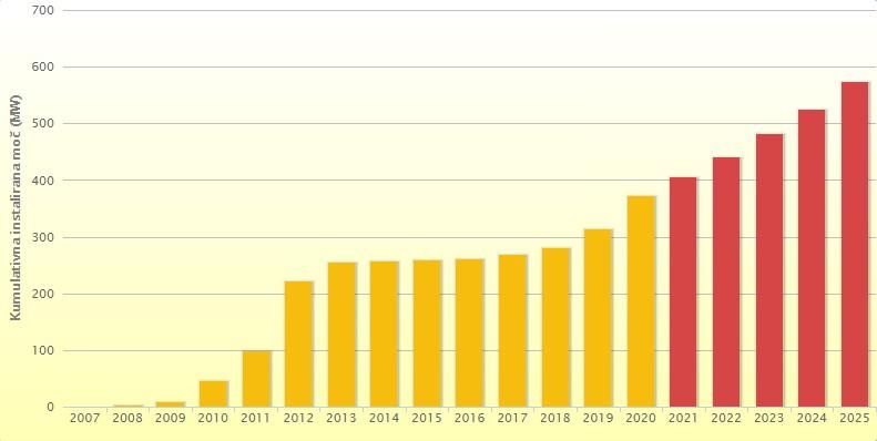 Graf, ki prikazuje rast kumulativne moči sončnih elektrarn v Sloveniji